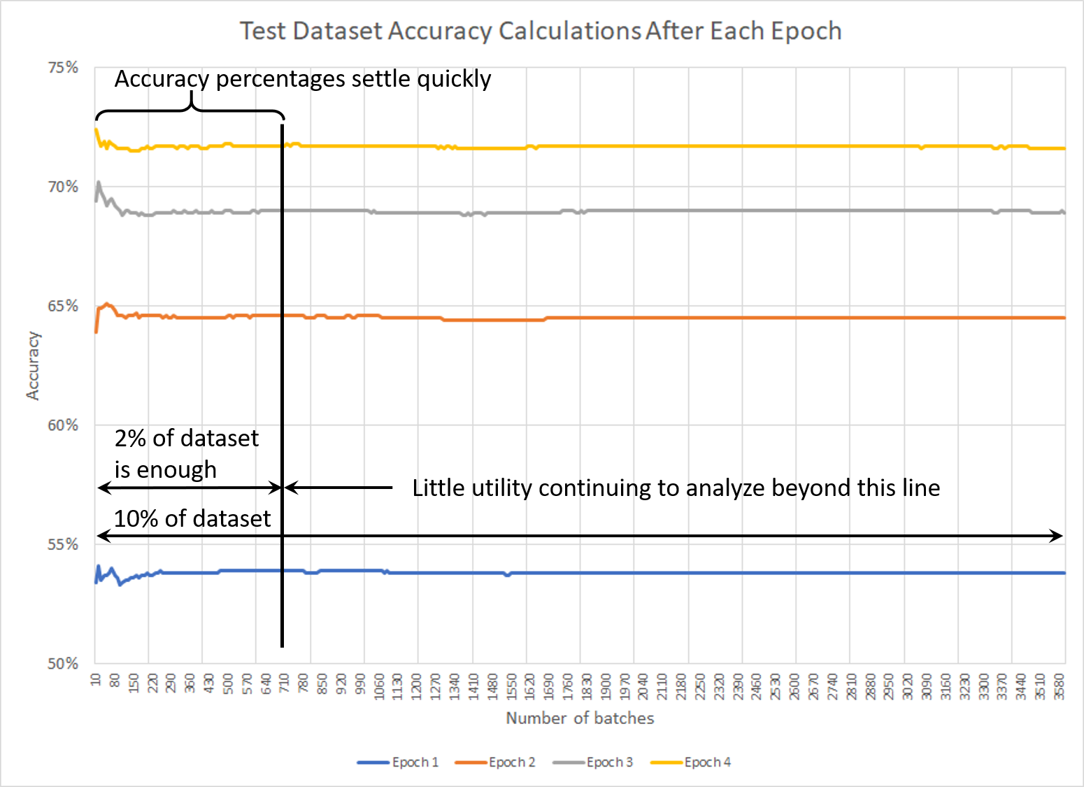 Measurements of accuracy with Test dataset after each epoch of training